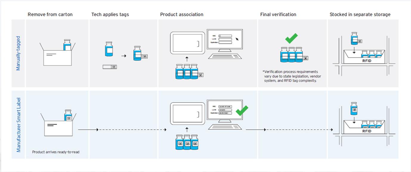 Smart RFID Tag workflow image